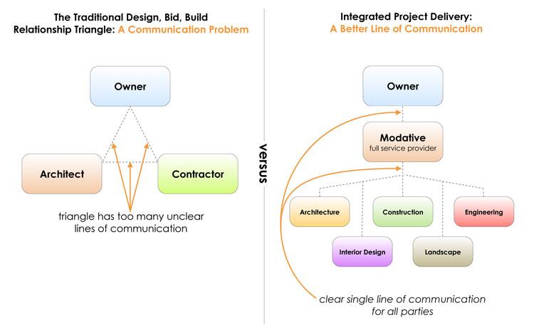 architects communication diagram