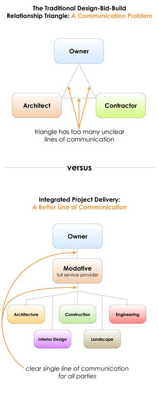 architects communication