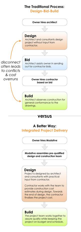 architects process