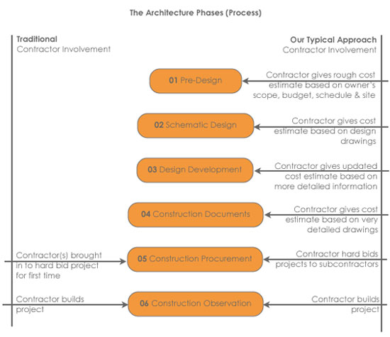 Contractor involvement in architecture process