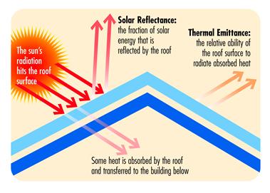 cool roof diagram