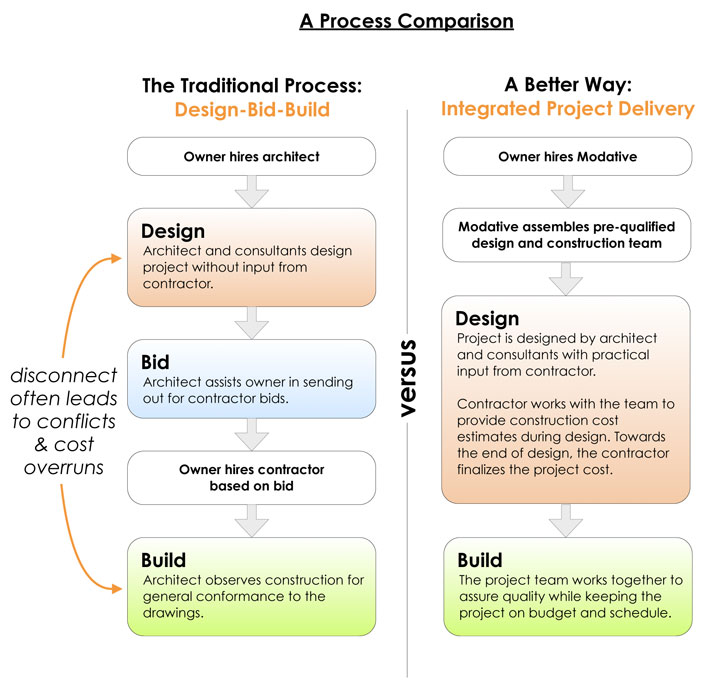integrated project delivery compare