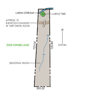 natural features diagram