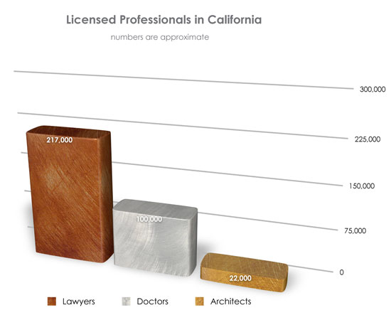 number of licensed architect in CA