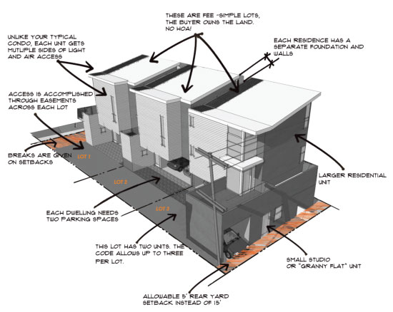 Small Lot Subdivision Diagram