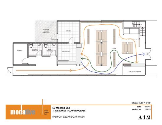 architect flow diagram