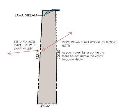 views diagram