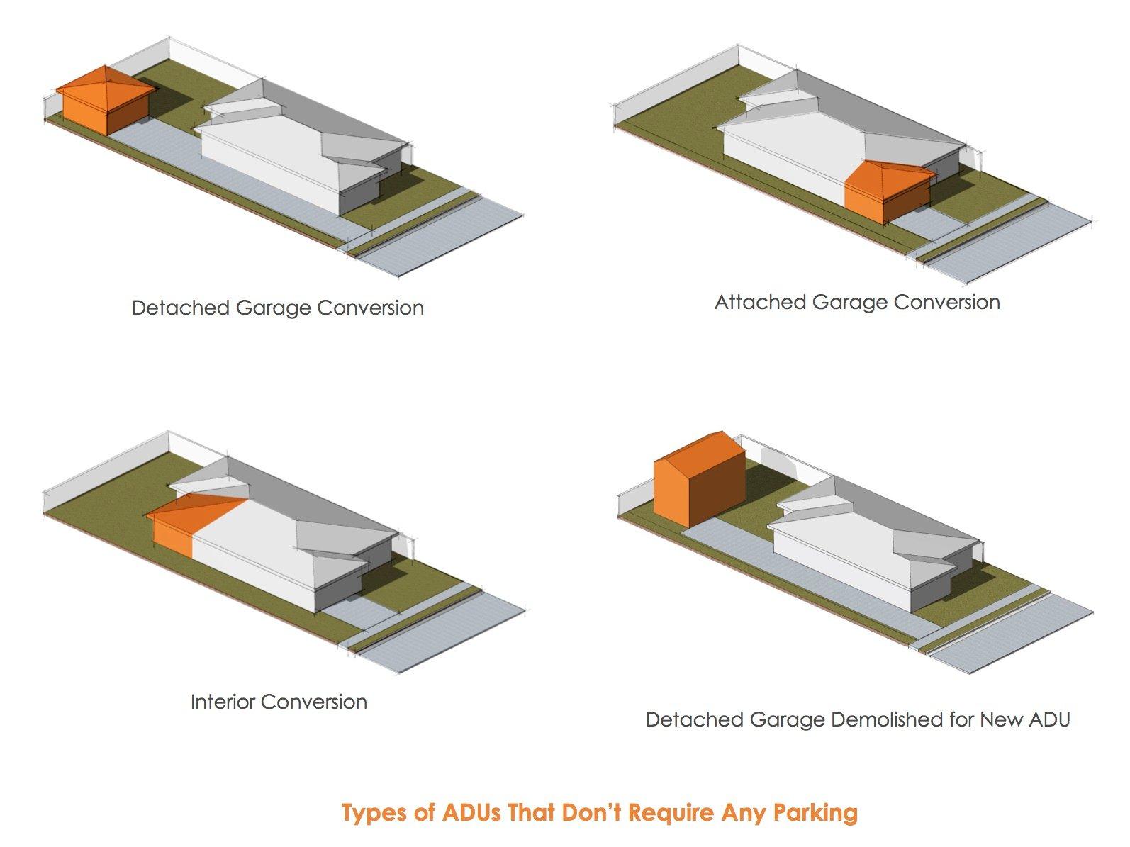 ADU Parking Exceptions