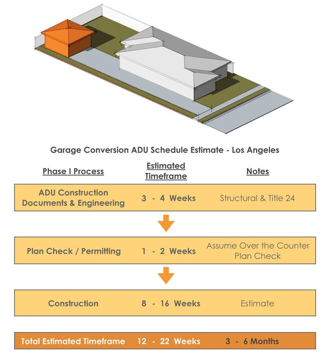 Garage-Conversion-ADU-Schedule-Process-Timeline-LA