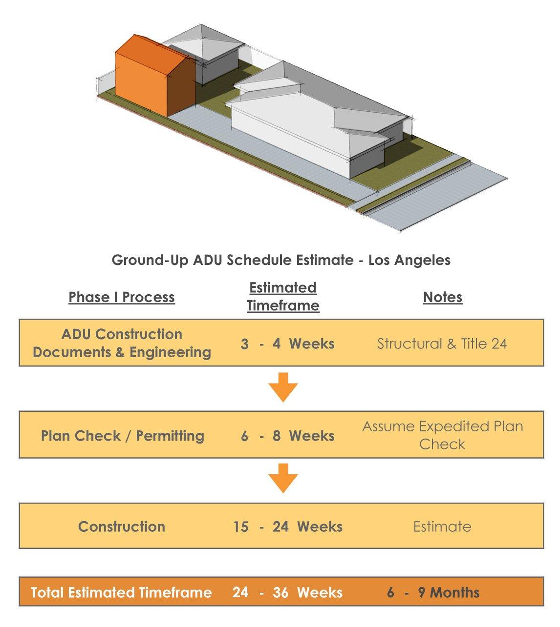 Ground-up-ADU-Schedule-Process-Timeline-LA